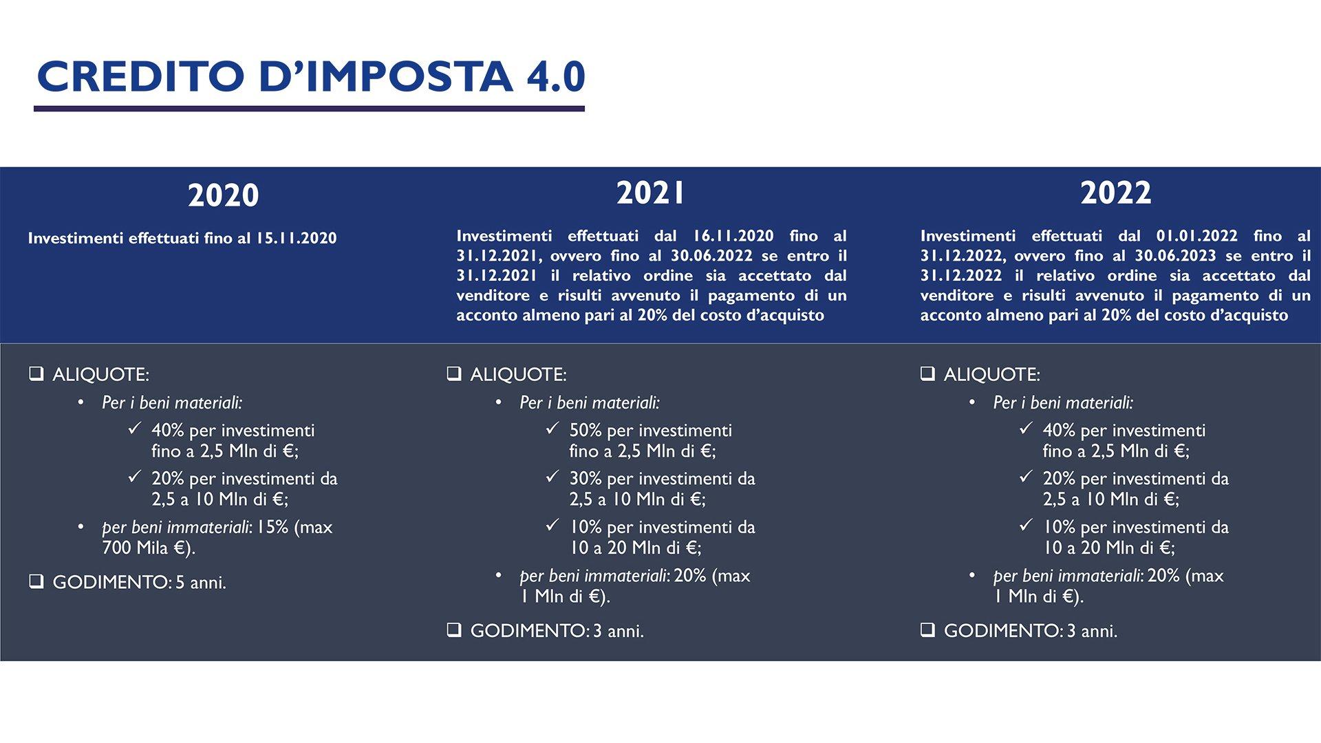 credito_di_imposta_4_0_2021